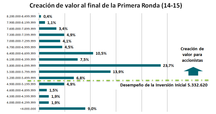 Creacion de valor final 1º ronda