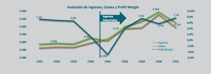 Evolución ingresos, costes y Profit Margin