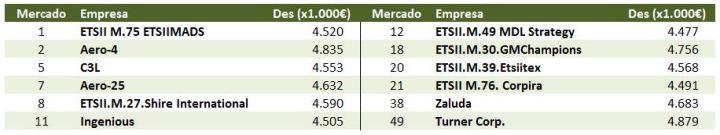 gmc-españa-equipos-clasificados-1-ronda-segundos