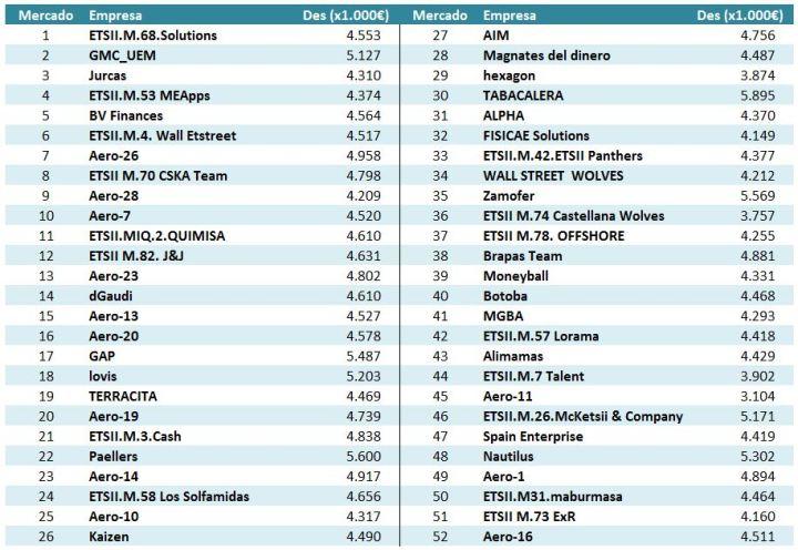 gmc-españa-equipos-clasificados-ronda-1
