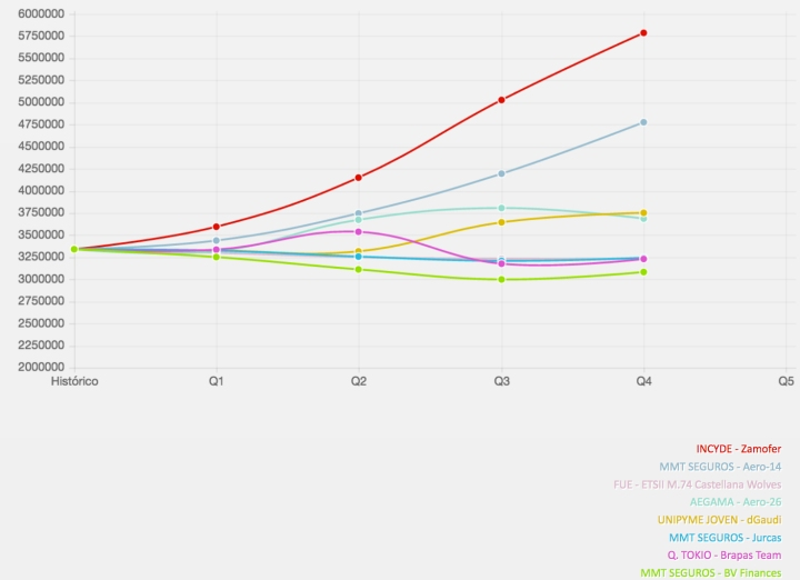 Evolución del Mercado 3 de la Edición 2016-2017 de GMC España