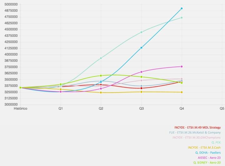 Evolución del Mercado 5 con la evolución más asombrosa de la Segunda Ronda de GMC España