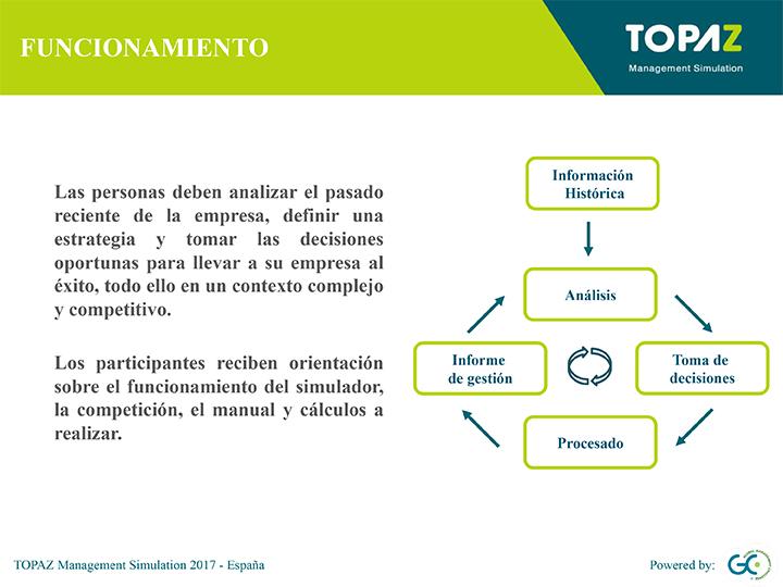 Funcionamiento de TOPAZ